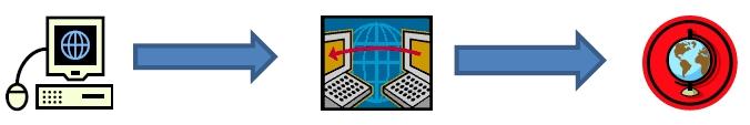Соединение через прокси-сервер
