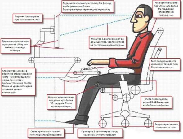 Правильное положение тела при работе за компьютером