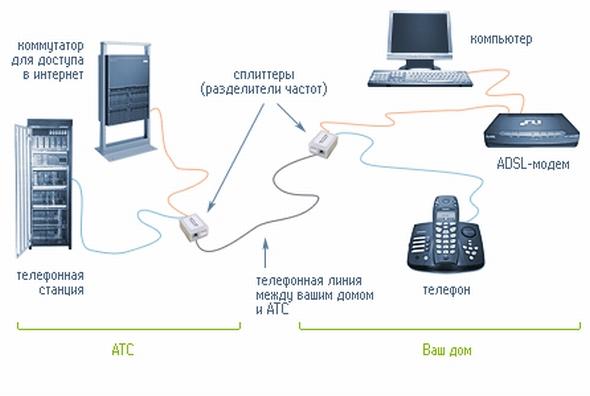 Схема ADSL соединения