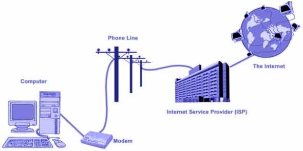 Схема Dial-Up соединения
